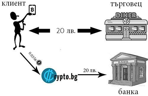 Схема за биткойн плащане