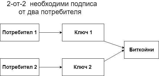 2-от-2 с двама потребители
