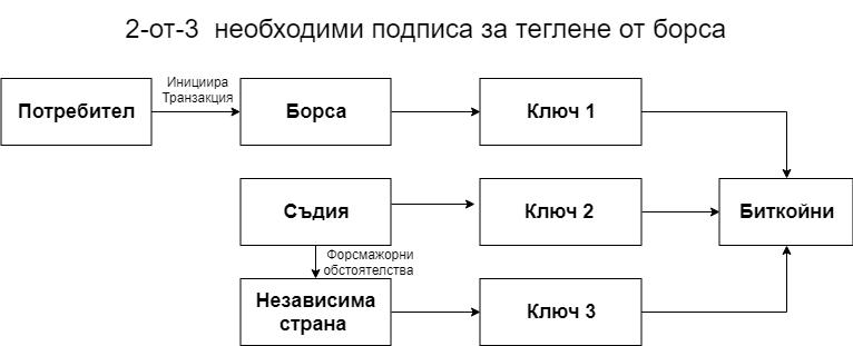2-от-3 multi-sig необходими подписа за теглене от борса