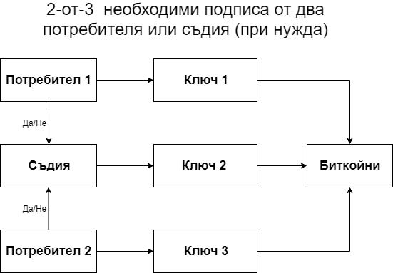 2-от-3 multi-sig необходими подписа от двама потребители или съдия (при нужда)